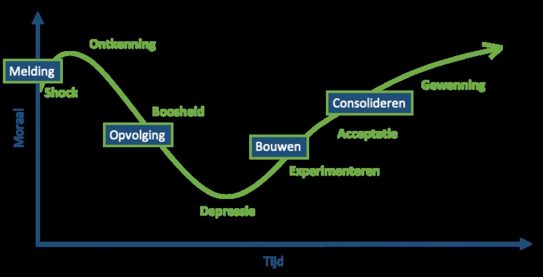 Over de emotie die komt kijken bij een organisatieverandering